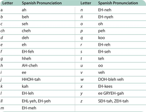 How many letters in Spanish alphabet